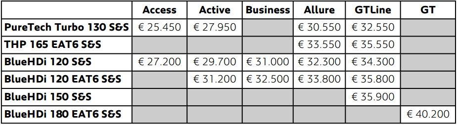 peugeot-5008-listino-prezzi