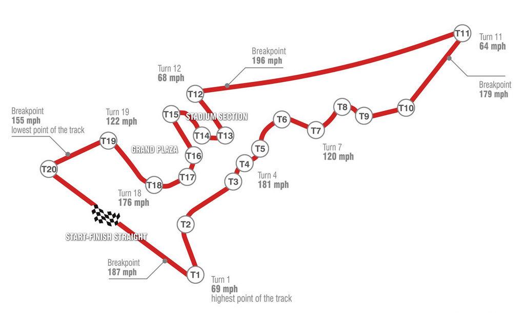 Gp USA Austin F1 circuito