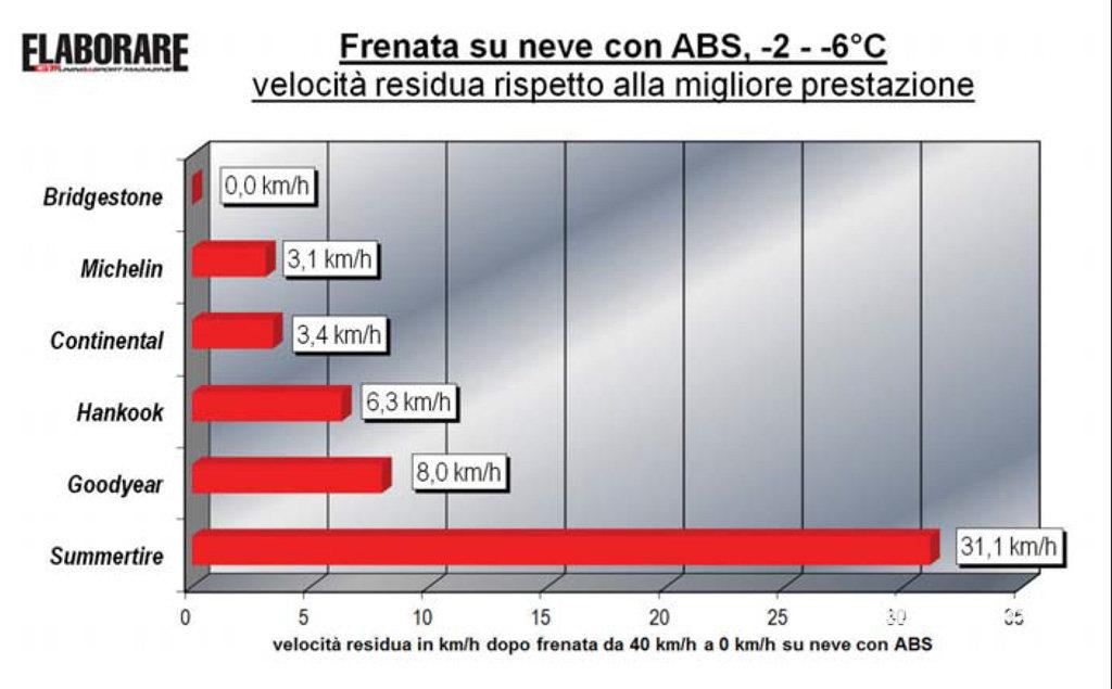 Pneumatici invernali test frenata velocità residua