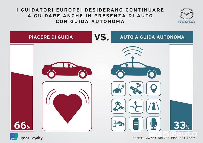 opinioni guida autonoma Mazda