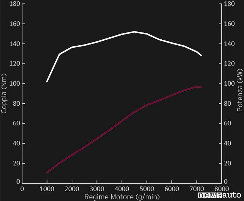 curva di coppia Motore Mazda MX-5 1.5 2019