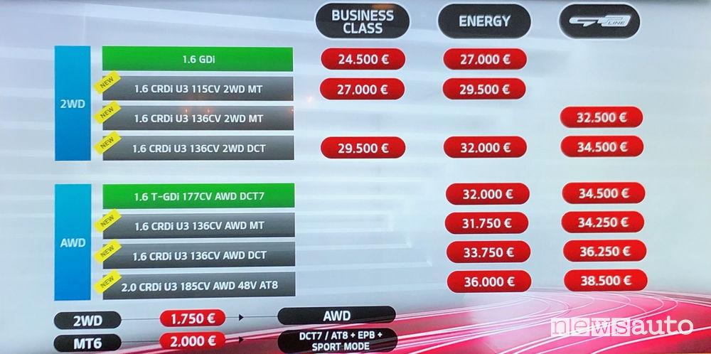 Kia Sportage 2019 prezzi