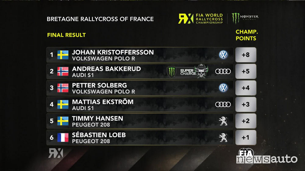 WRX 2018 classifica Rallycross Francia