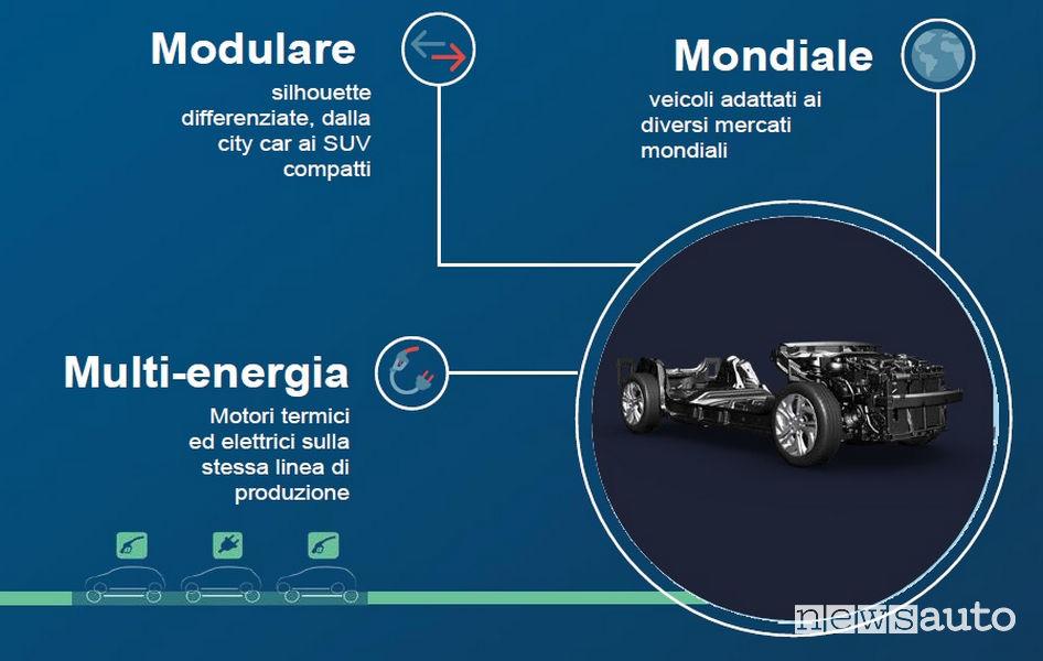 PSA infografica piattaforma modulare CMP