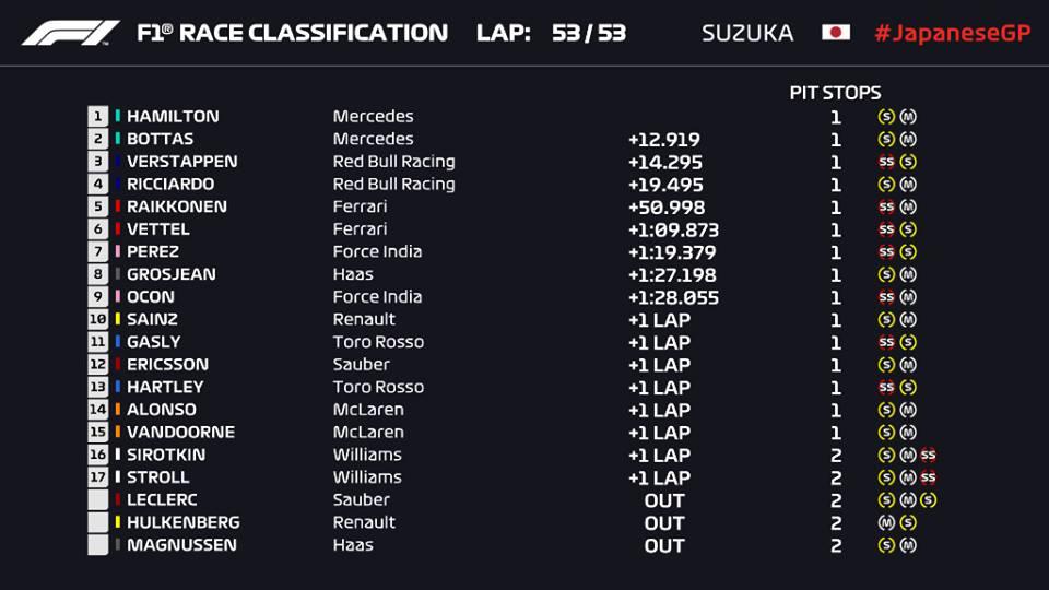 F1 2018 CLASSIFICHE GARA GIAPPONE
