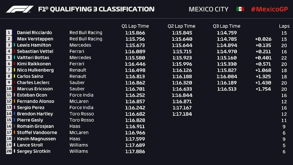 Qualifiche F1 Gp Messico 2018, griglia di partenza