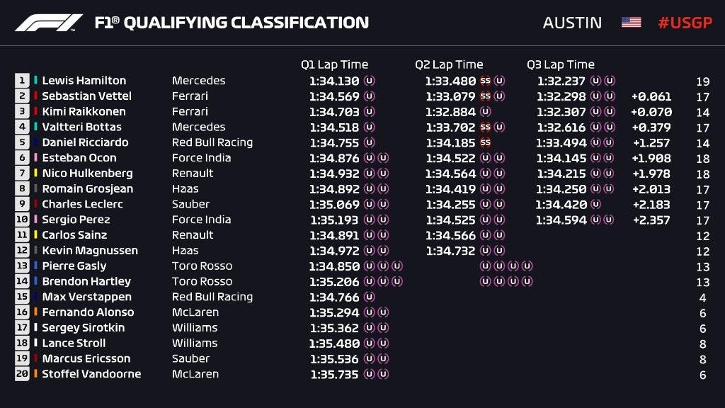 Qualifiche F1 Gp USA 2018, griglia di partenza