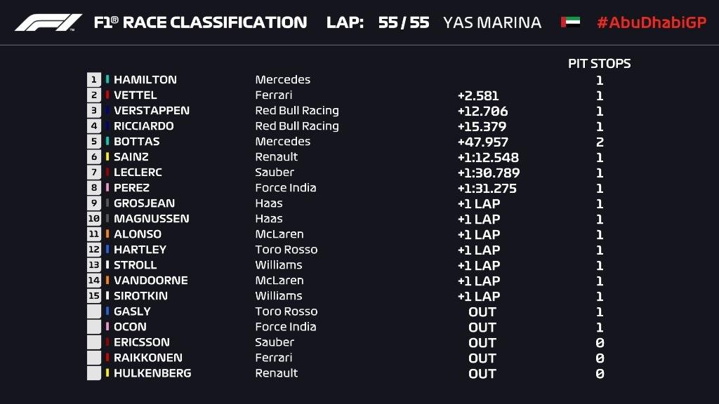 F1 2018 CLASSIFICHE gara Abu Dhabi