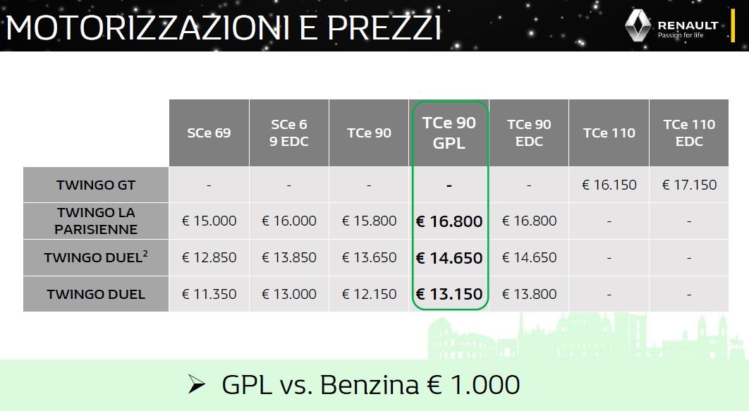 Renault Twingo 2019 prezzi