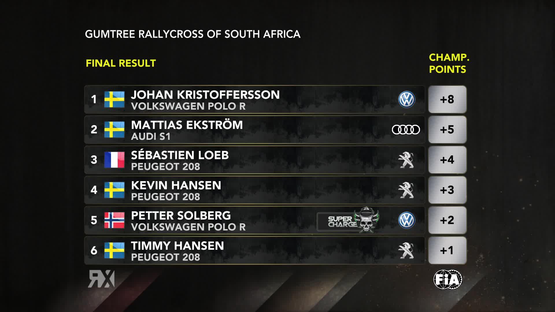 WRX 2018 classifica Rallycross Sudafrica