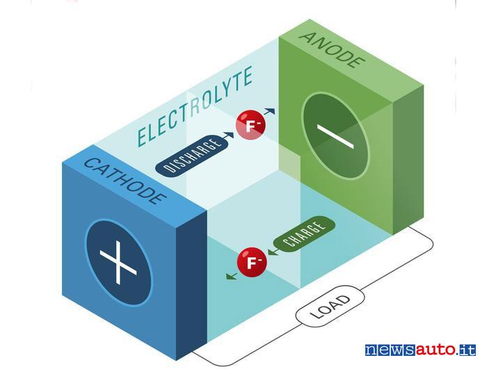 Batteria Fluoruro di litio x auto elettrica