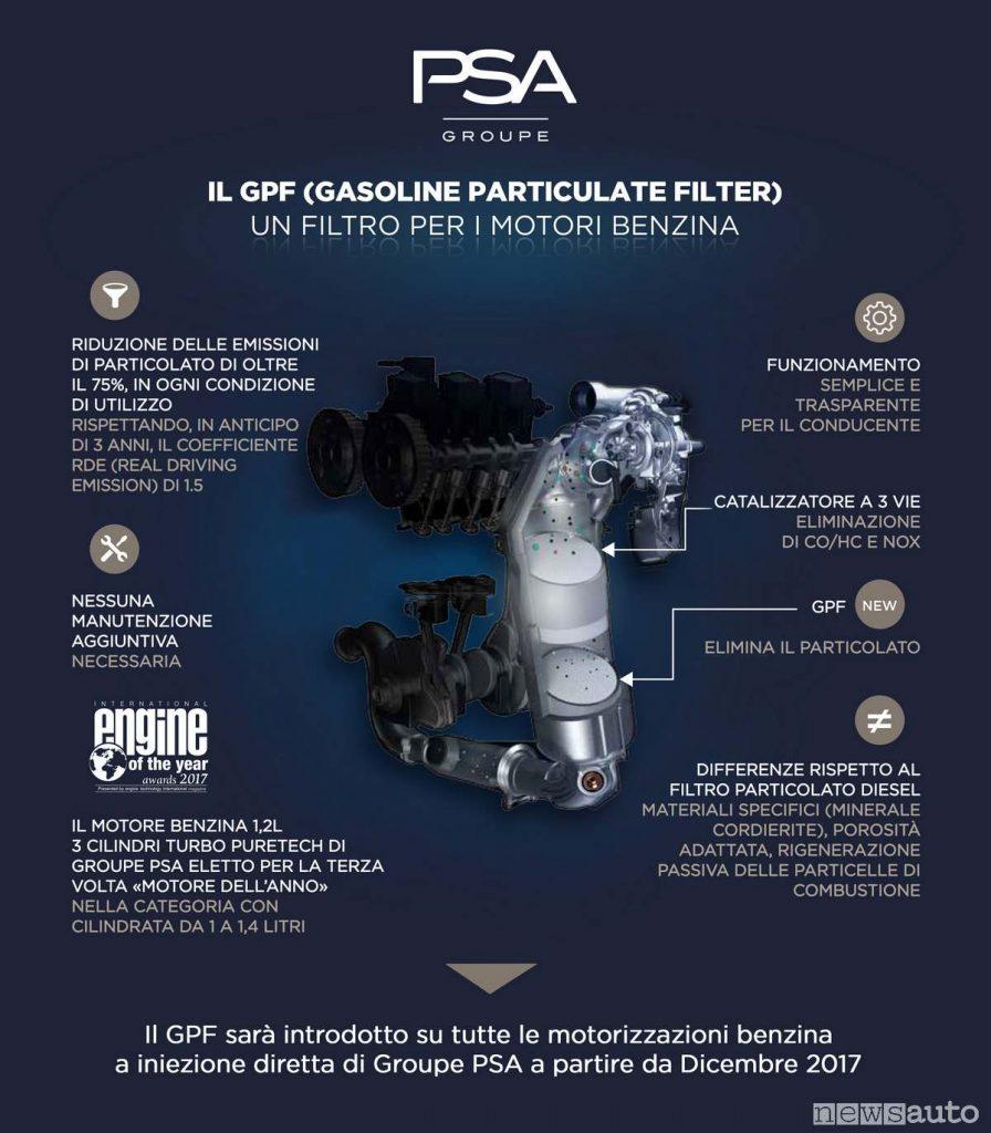 Il filtro antiparticolato GPF utilizzato da Groupe PSA su tutti i motori a benzina iniezione diretta
