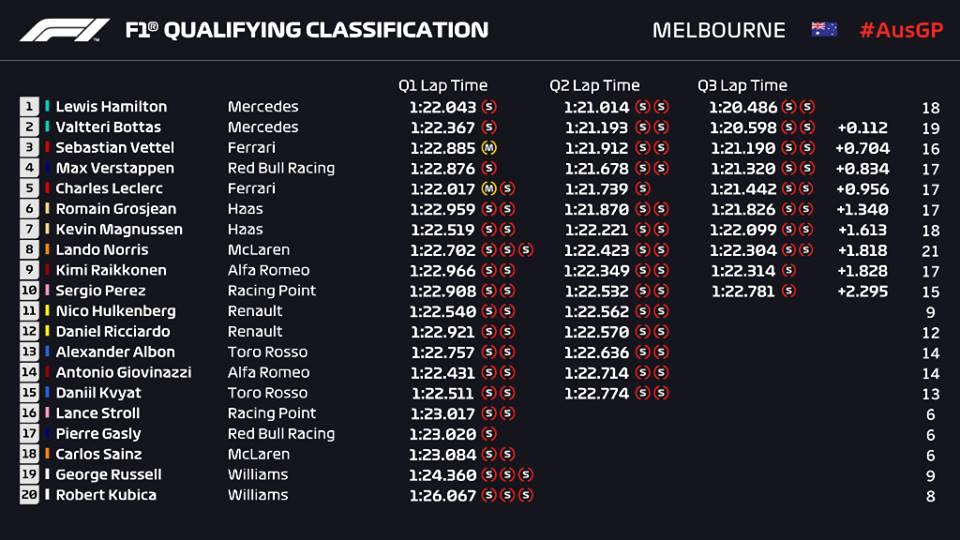 Qualifiche F1 Gp Australia 2019