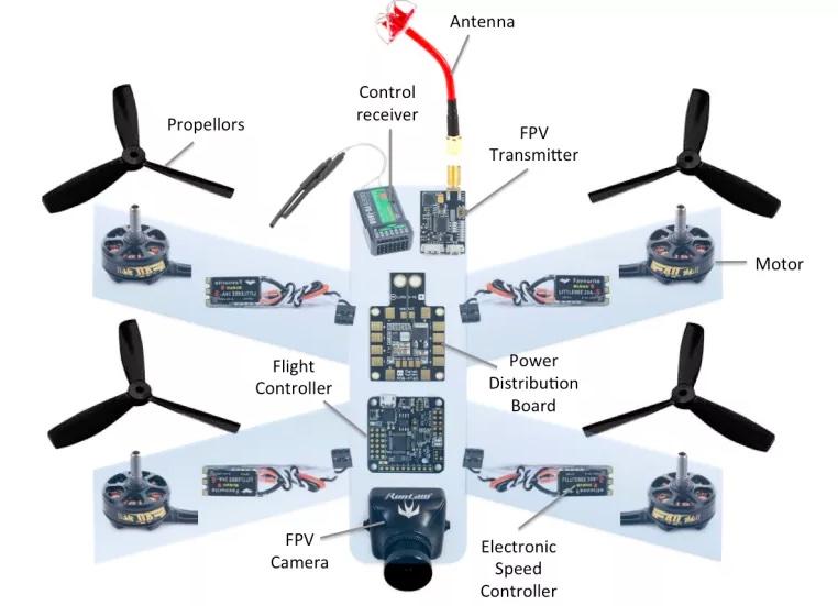 schema drone 2