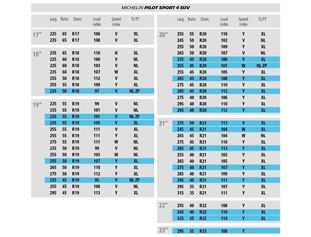 """Tabella misure Michelin Pilot Sport 4 SUV da 17 pollici fino alla 23"""""""