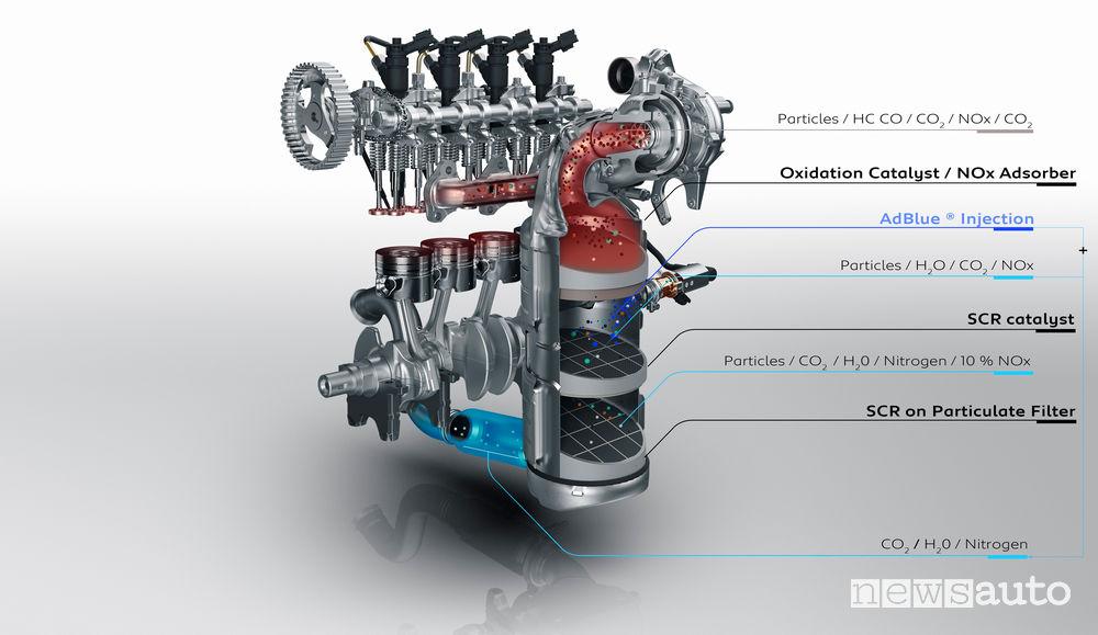 Sistema antinquinamento evoluto per abbattimento emissioni per il motore diesel  Peugeot 1.5 BlueHDi 130 S&S