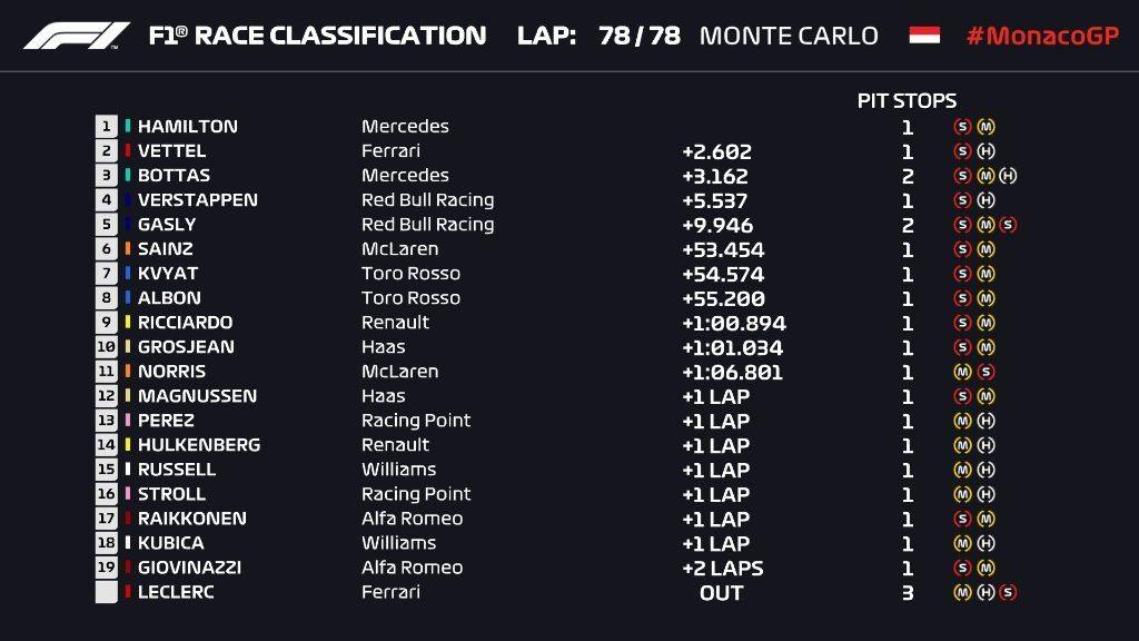 Classifica finale gara F1 Gp di Monaco 2019