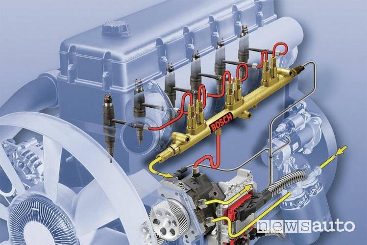 motore diesel common rail