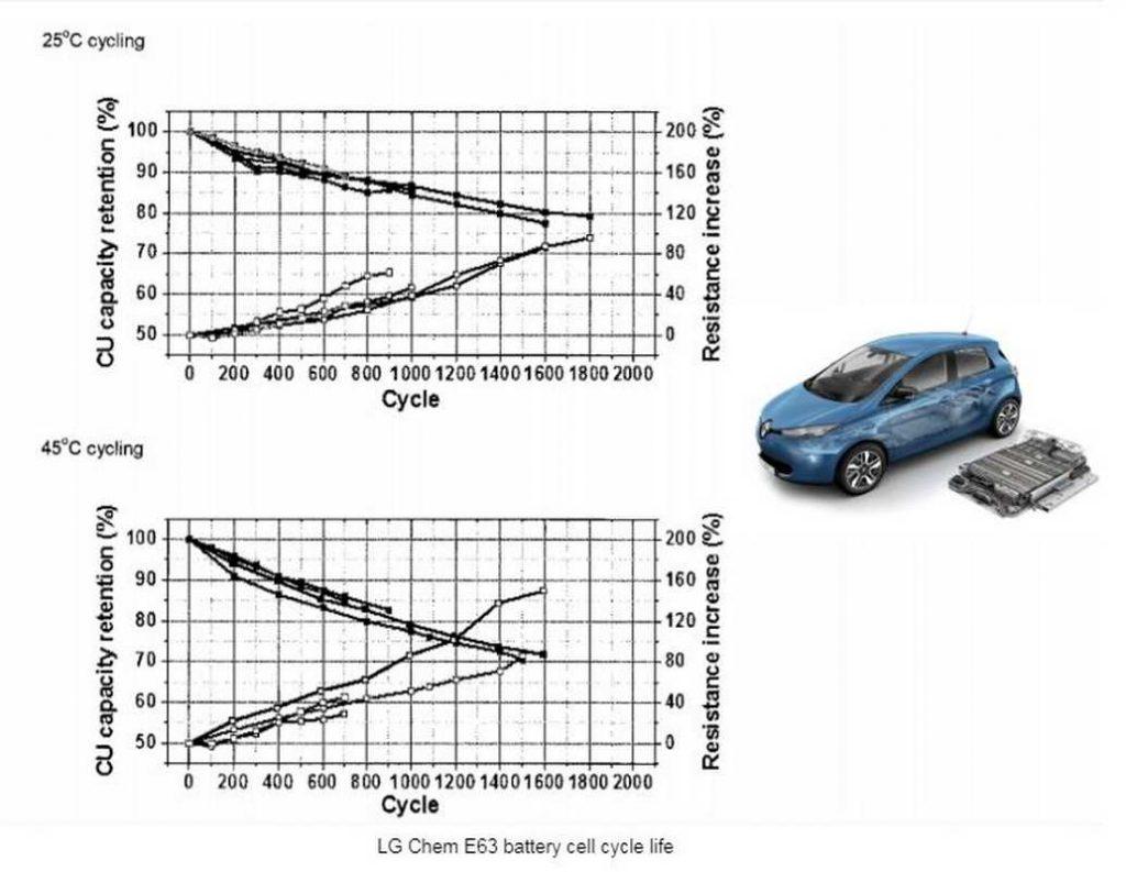Batteria Renault Zoe perdita efficienza nel tempo e con i cicli di carica scarica