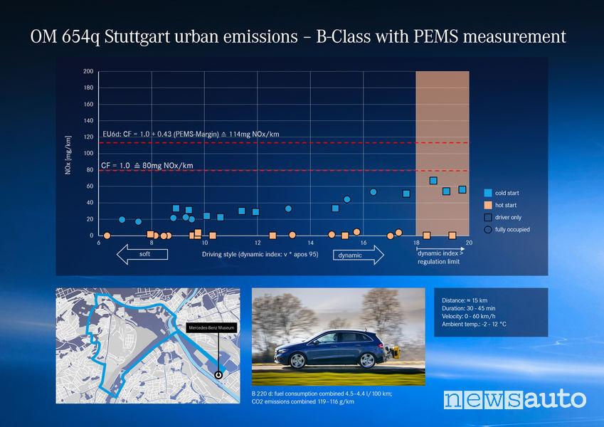 Dati test RDE su strada emissioni Mercedes-Benz Classe B con motore diesel OM 654q