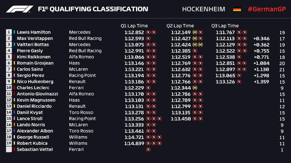 Griglia di partenza, qualifiche F1 Gp Germania 2019