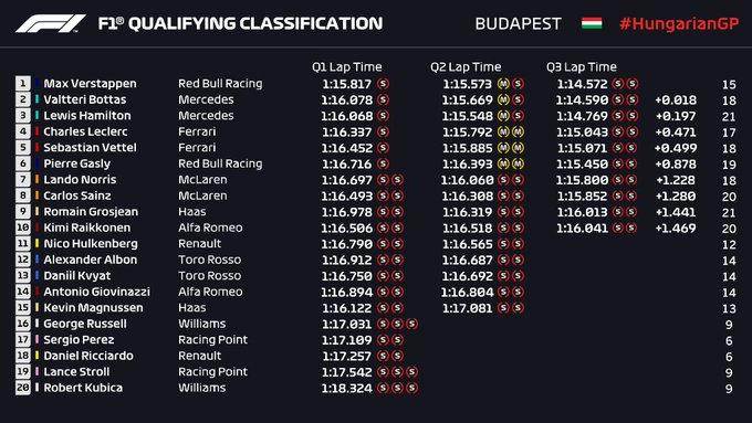 Qualifiche F1 Gp Ungheria 2019