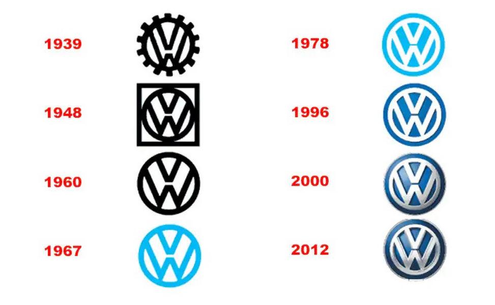 Evoluzione del logo Volkswagen