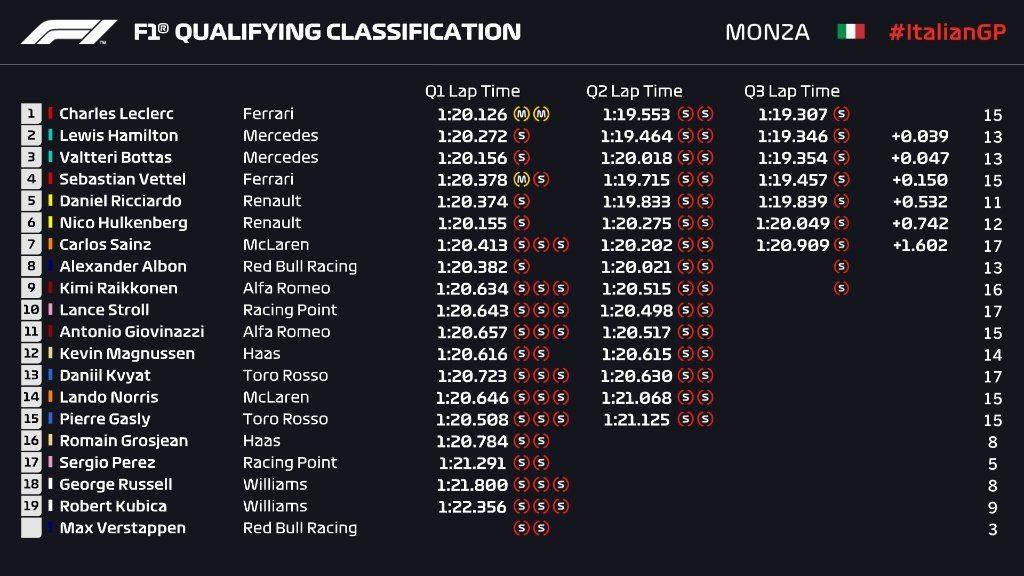 Griglia di partenza, qualifiche F1 Gp Italia 2019