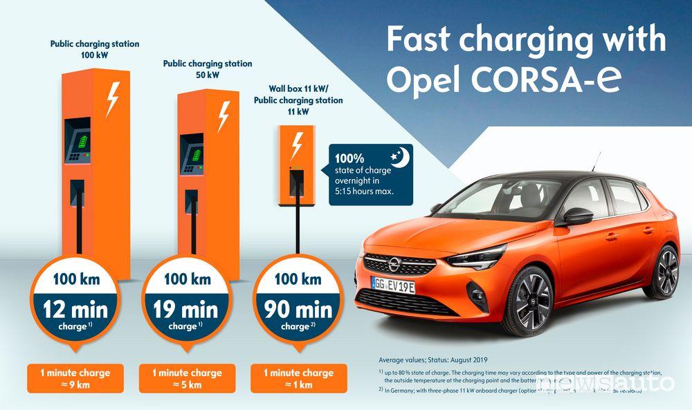 Tempi di ricarica della batteria dell'Opel Corsa elettrica in corrente continua DC 100 kW o AC a 11 kW