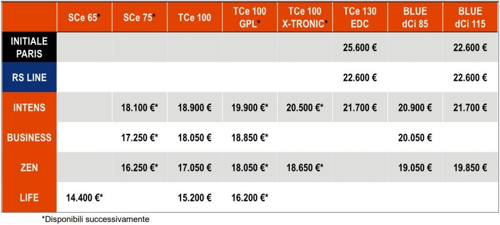 Listino prezzi Renault Clio 2020 Initiale Paris, RS Line, Intens, Businees, Zen , Life. SCe 65 SCe 75, TCe 100, GPL, 130, X-tronic, EDC, dCi 85, dCi 115
