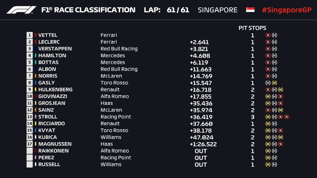 F1 Gp Singapore 2019 classifica finale ordine d'arrivo