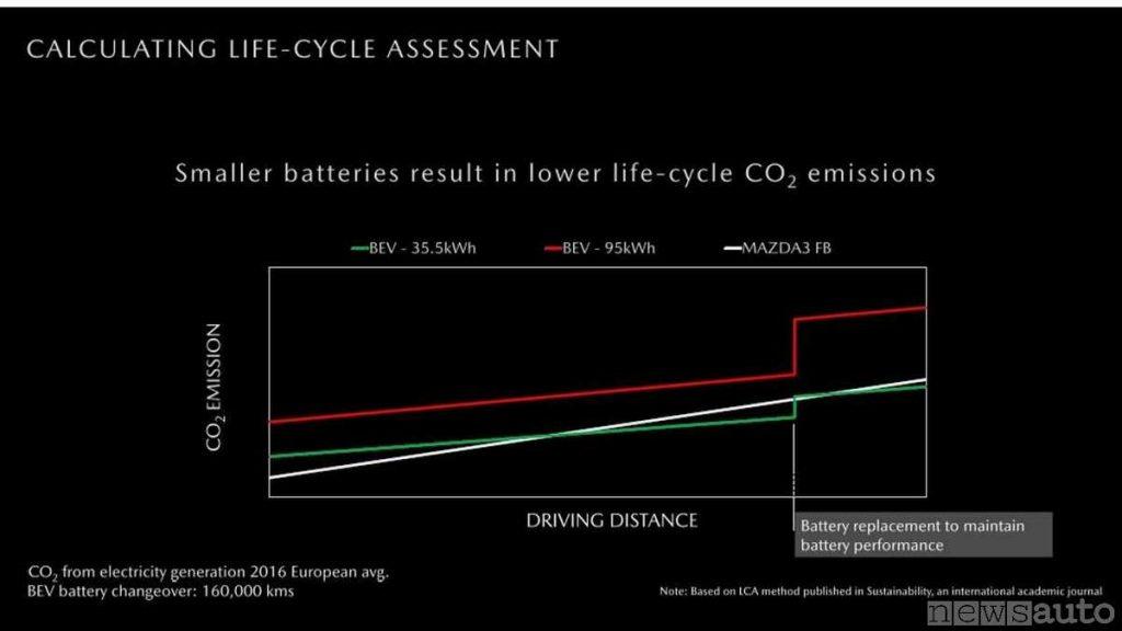 Grafico che evidenzia quando inquina un'auto elettrica (con batteria da 35 e 95 kWh) vs auto con motore diesel 1.800 cc Mazda considerando la CO2 necessaria anche per costruire e sostituire la batteria