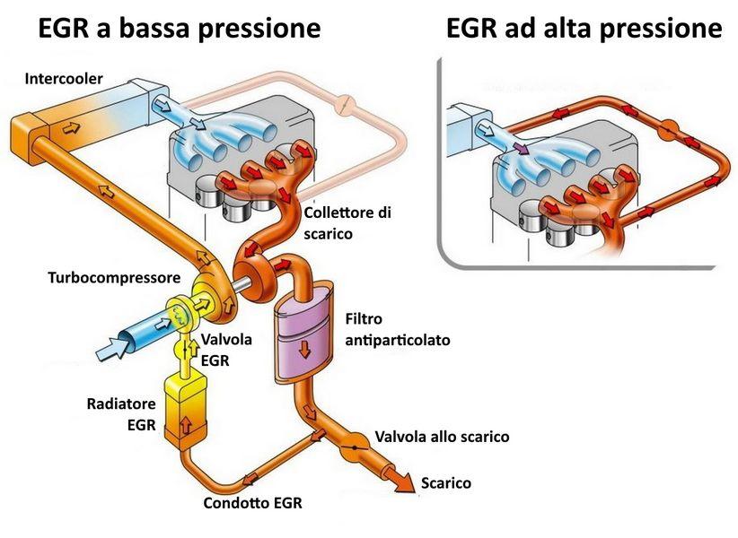 valvola EGR diesel alta pressione e valvola egr bassa pressione