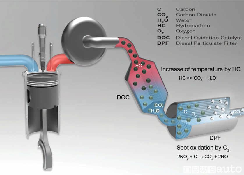 Filtro antiparticolato DPF funzionamento