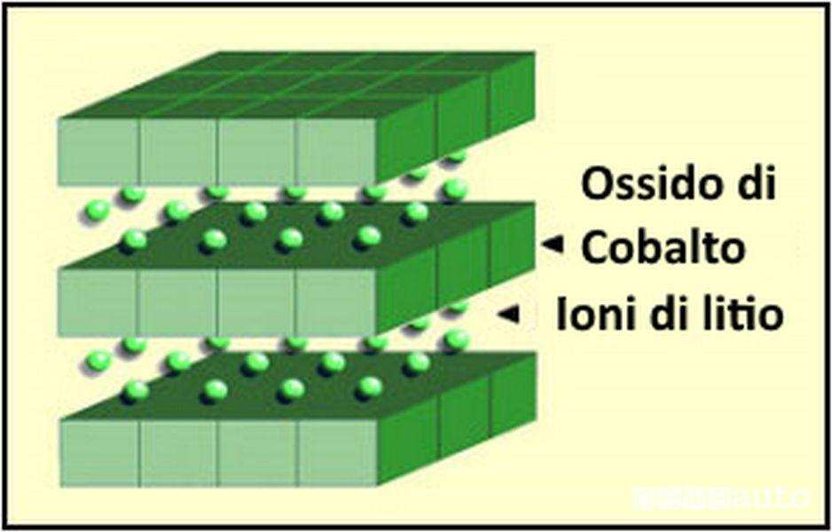 Struttura batteria al litio ossido di cobalto (LiCoO2) — LCO