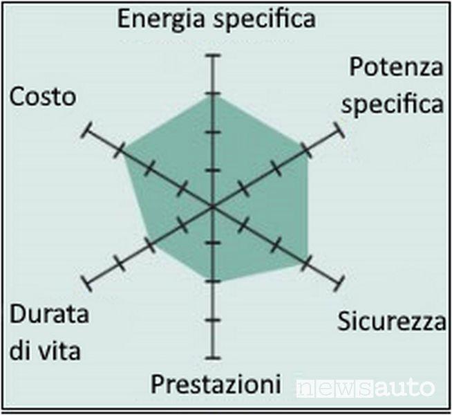 Caratteristiche batteria al litio ossido di manganese (LiMn2O4) — LMO