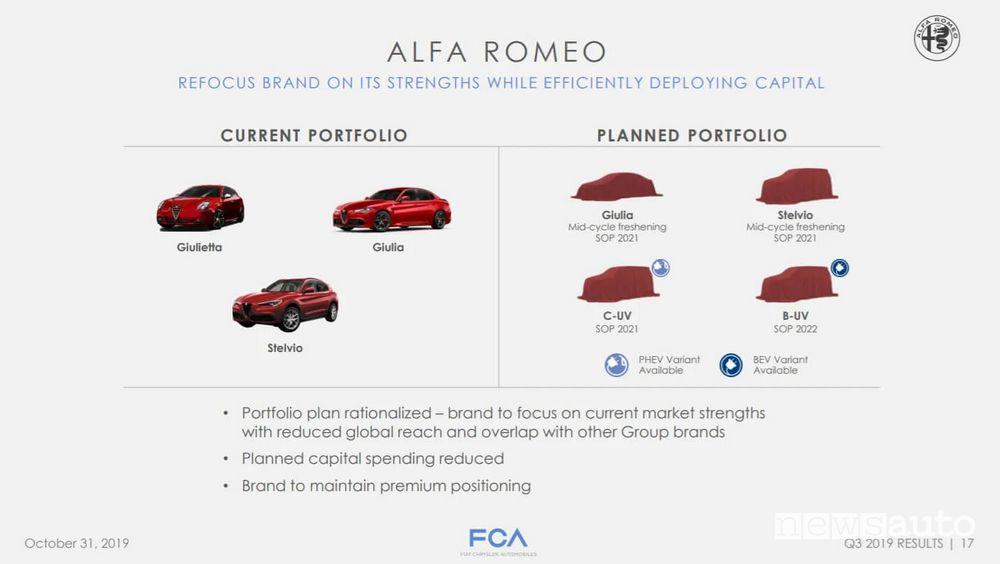 Piano industriale Alfa Romeo 2022