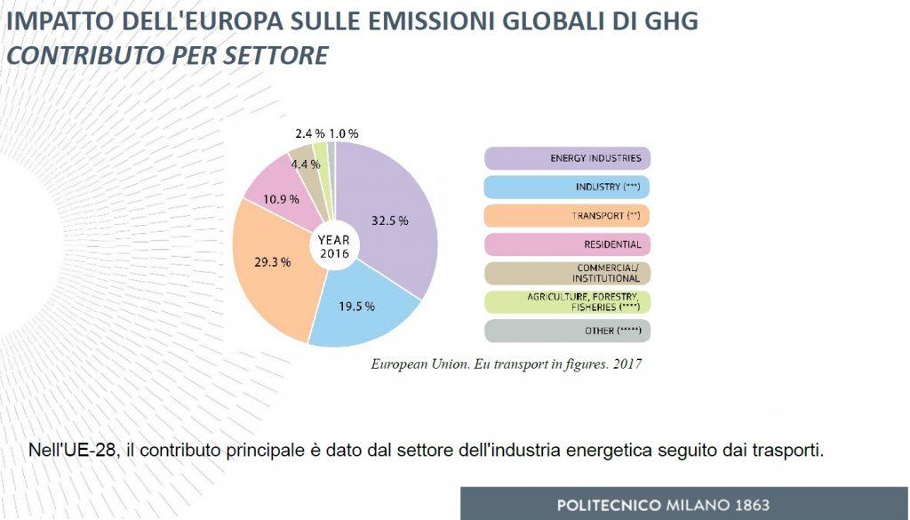 emissioni inquinamento impatto sull'europa per settore