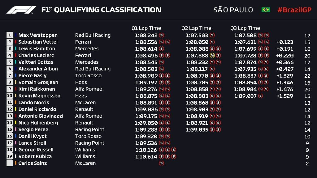 Griglia di partenza, qualifiche F1 Gp Brasile 2019