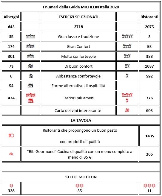 numeri della Guida Michelin Italia 2020