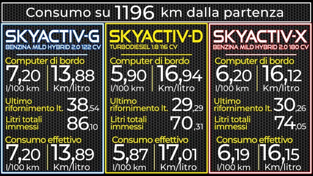Mazda3 prova consumi reali diesel, benzina, Skyacti-x  su 1.196 km percorso autostradale, strada provinciale e strada di montagna con salite