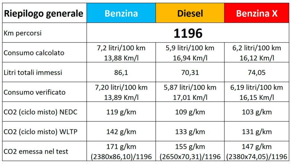 Mazda3 prova consumi reali, calcolati e verificati per diesel, benzina, Skyacti-X, CO2 ciclo NEDC, WLTP