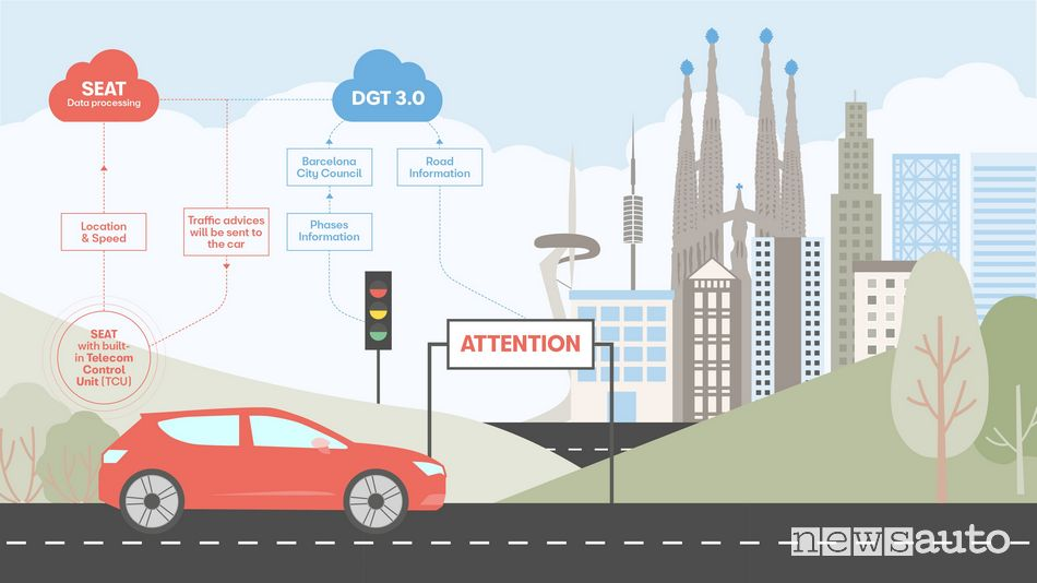 auto connesse ai semafori