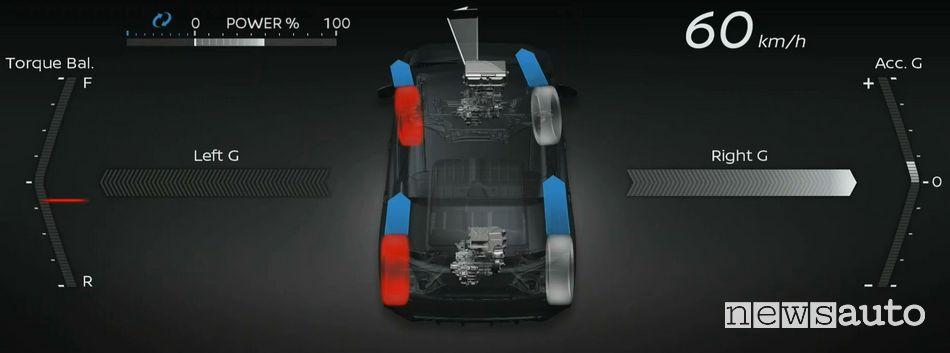 trazione integrale Nissan e-4ORCE frenata rigenerativa auto elettriche