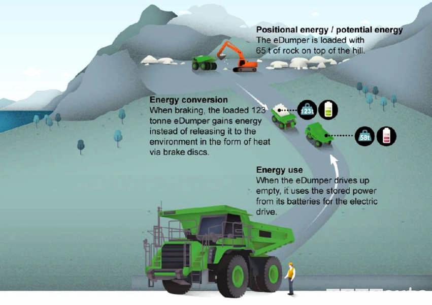 eDumper camion elettrico che ricarica le batterie al litio in discesa quando è a pieno carico
