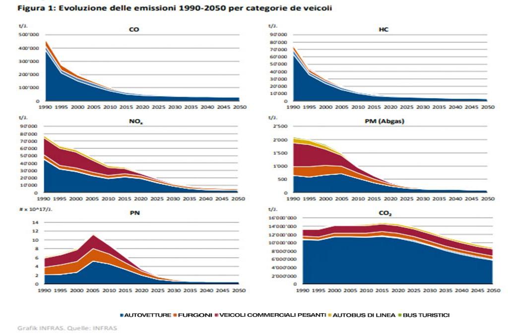Evoluzione emissioni veicoli anni 1990-2050