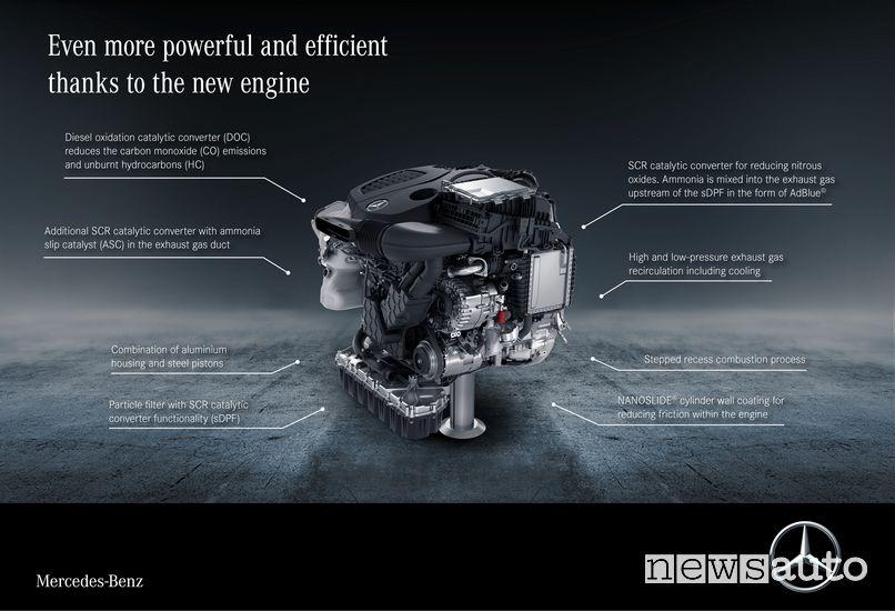 Motore diesel OM 654 Mercedes-Benz Vito 2020