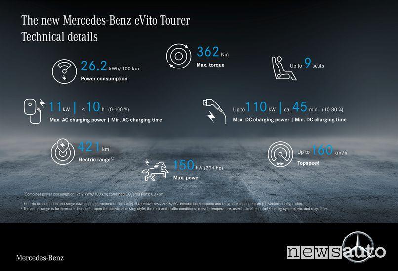 Dati e caratteristiche tecniche Mercedes-Benz eVito elettrico