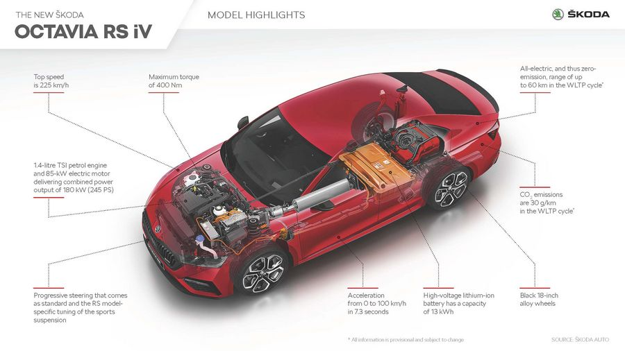 Škoda Octavia RS iV ibrida plug-in PHEV