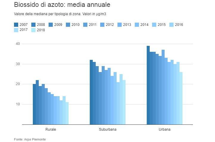 biossido di azoto media annua piemonte 2007-2018